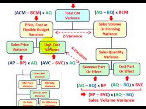Variance Analysis (Using Actual, Static  Flexible Budgets For Sales - cost of sales analysis