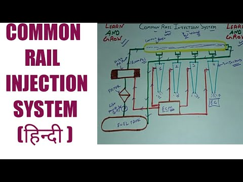 COMMON RAIL INJECTION SYSTEM (हिन्दी )! LEARN AND GROW