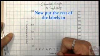 How to draw a climatic graph