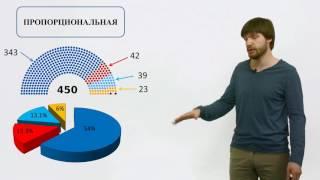 видео Избирательное право и избирательные системы.
