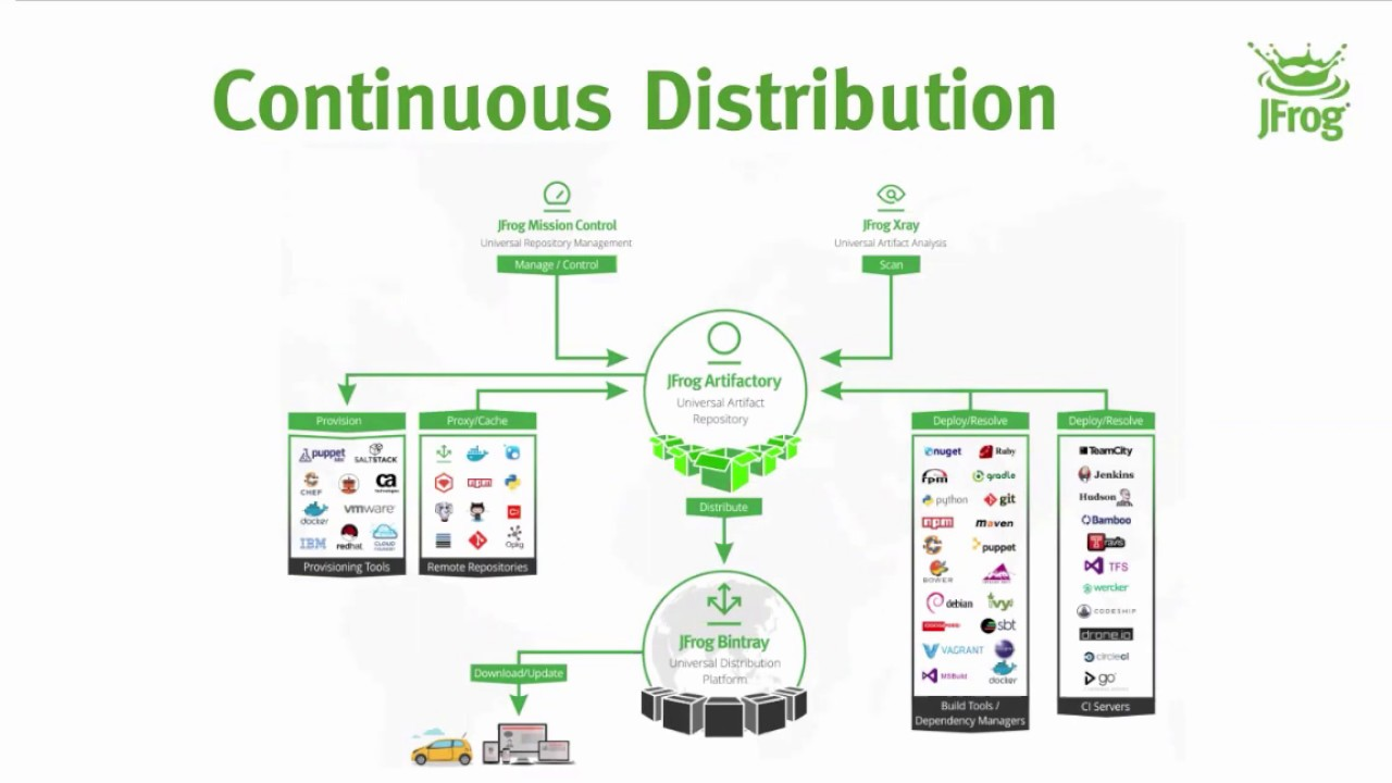 [Webinar] Smart and Secure Distribution of Docker images and more with  JFrog Bintray