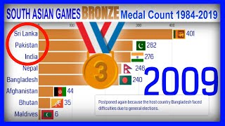 SOUTH ASIAN GAMES BRONZE MEDAL COUNT (1984-2019)|SOUTH ASIAN GAMES ALL-TIME BRONZE MEDAL PER COUNTRY
