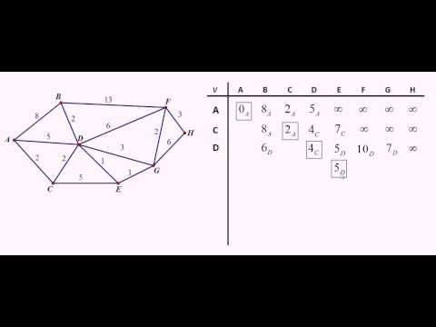 Dijkstra's Algorithm:  Another example