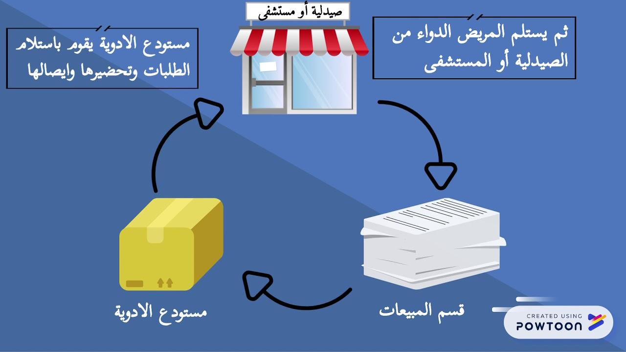 أهمية إدارة علاقات العملاء