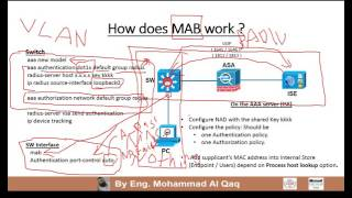 05 CCIE Security V5 (MAB Concepts) By Eng. Mohammad Al Qaq | Arabic