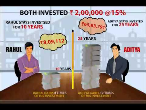 Power Of Compounding in Mutual Fund Investments