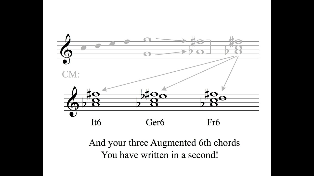 Augmented sixth chord song youtube augmented sixth chord song hexwebz Choice Image