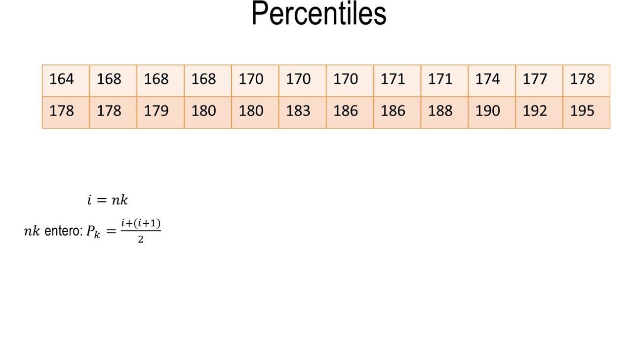 Calcular De Percentiles Un Conjunto Cómo Los Datos zMVSUp
