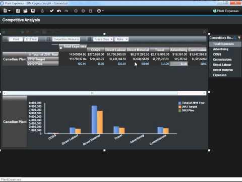 IBM Cognos Insight Customer Demonstration