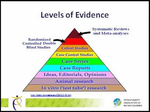 Understanding 'Levels of Evidence' - What are Levels of Evidence?