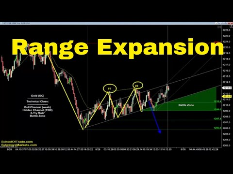 Range Expansion Trading Strategy | Crude Oil, Emini, Nasdaq, Gold & Euro