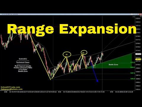 Range Expansion Trading Strategy | Crude Oil, Emini, Nasdaq, Gold & Euro
