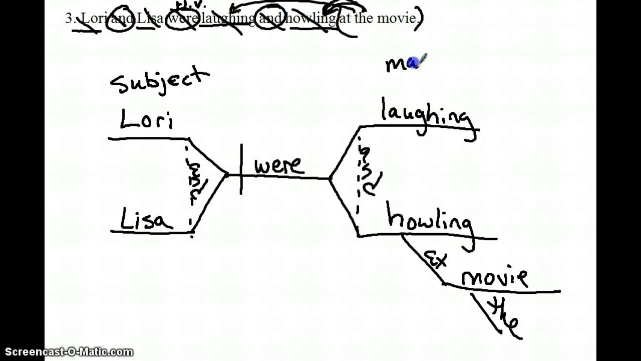 Diagram compound phrases and sentences dillonenglishteacher youtube diagram compound phrases and sentences dillonenglishteacher pooptronica