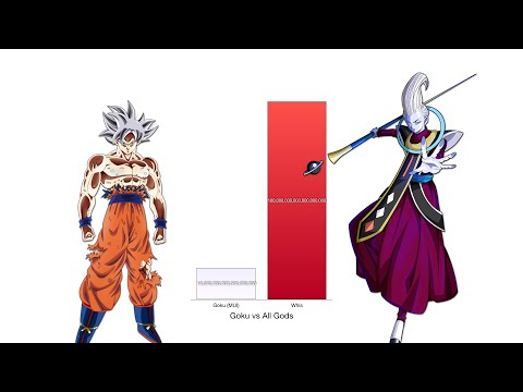 Goku vs All Gods Power Levels - Dragon Ball Z/Super
