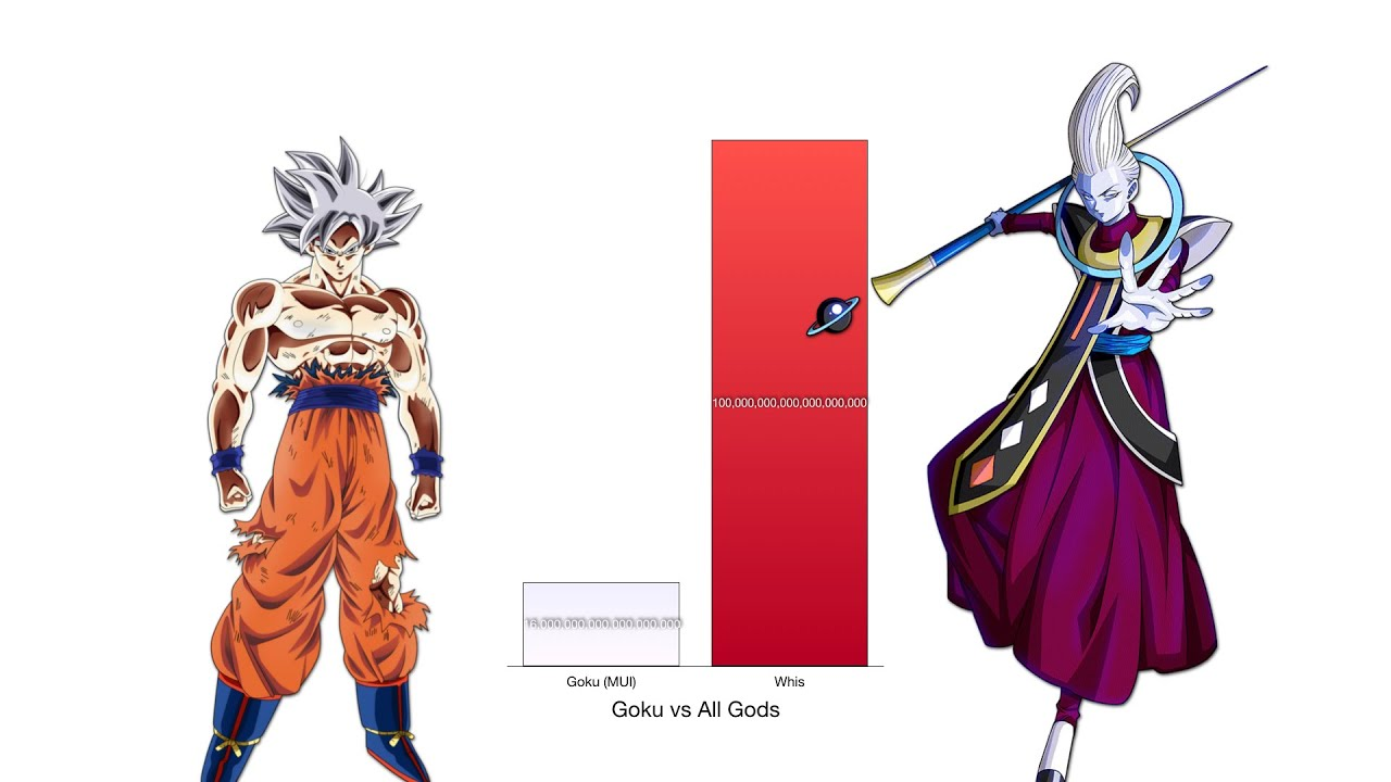 Download Goku vs All Gods Power Levels - Dragon Ball Z/Super