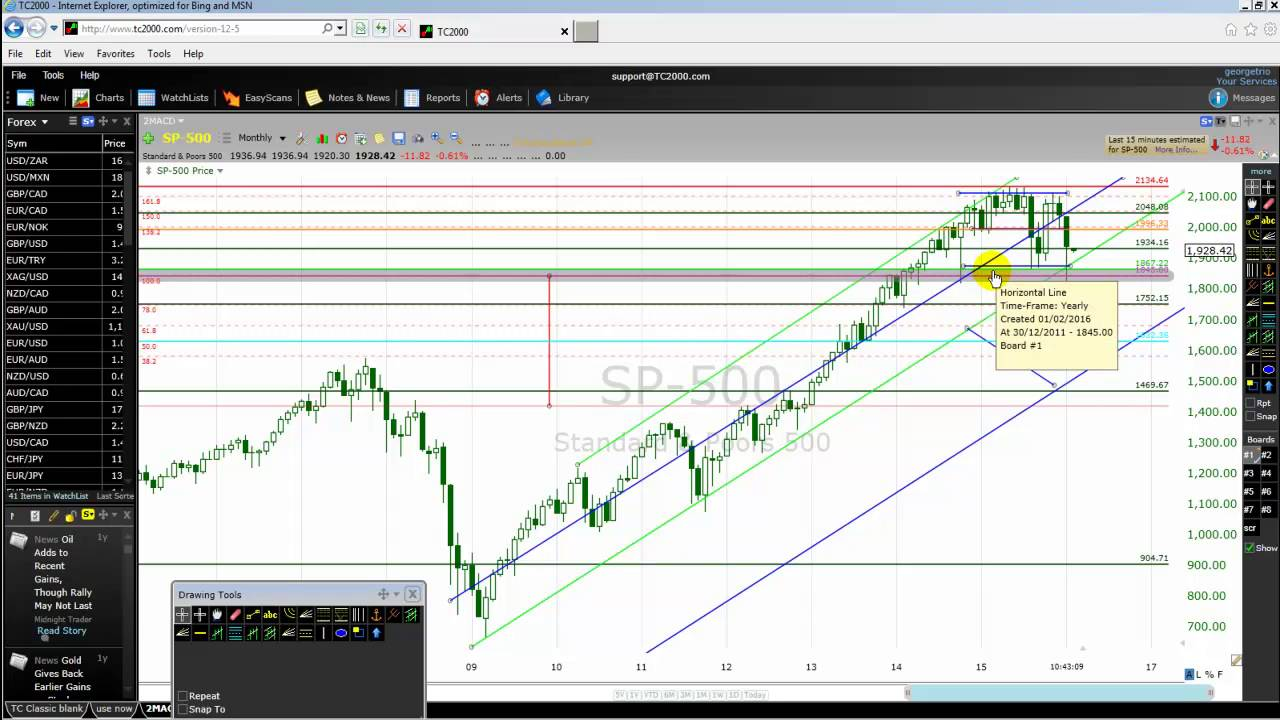 How To Day Or Swing Trade SP 500 Stock Index In 2016 Like ...
