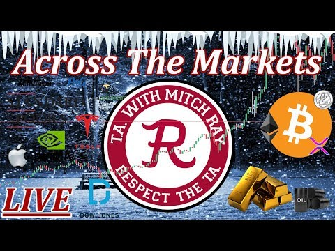 🔴 Bitcoin Coverage, Stock Market Futures Lower! Wheel Spin! 🔴 Ep. 876 - Crypto Technical Analysis