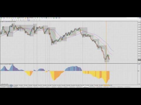Forex trading stratégie : Magnifique +9% de Profit (+400 pips) sur USD/JPY H1 le 4-8 Avril