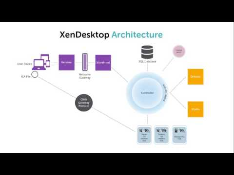 What is Citrix XenDesktop? - Definition from WhatIs com