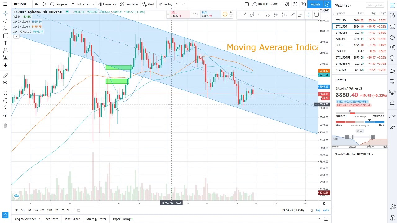 TradingView Indicator - Moving Average - Trend Following ...