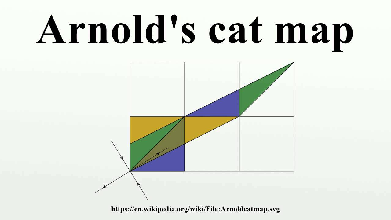 Arnold's cat map - YouTube on