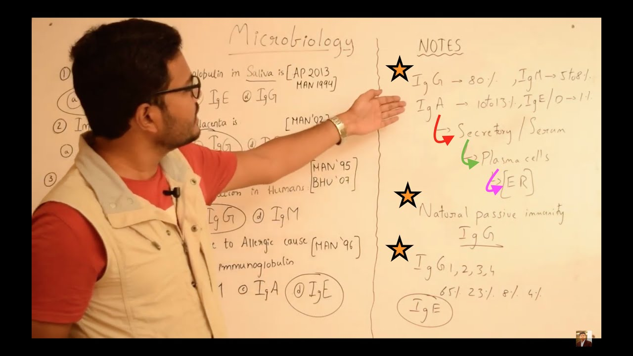 Microbiology MCQs & Notes: Part 1