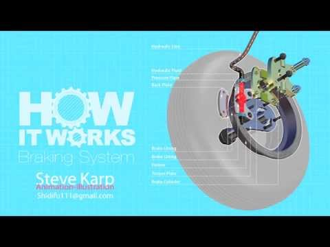How It Works Brake Systems
