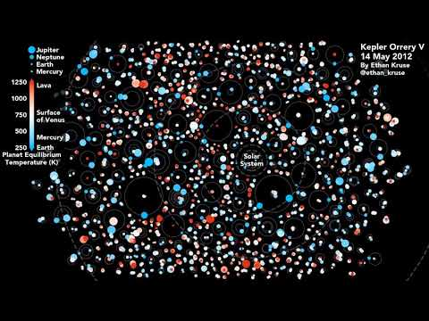 Animated Representation of Multi-Planet Systems Discovered by Kepler Space Telescope