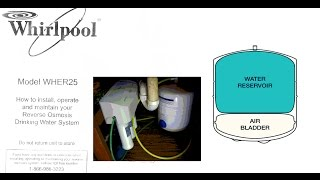 Reverse Osmosis Slow Water Flow. Inflate Water Storage Tank Bladder. Ro Waterflow Dripping