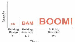 The Future of the Building Industry (5/5): BIM, BAM, BOOM!
