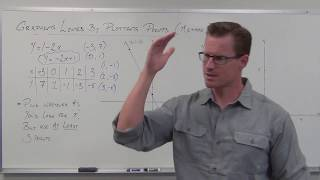 Graphing Lines by Plotting Points (TTP Video 29)