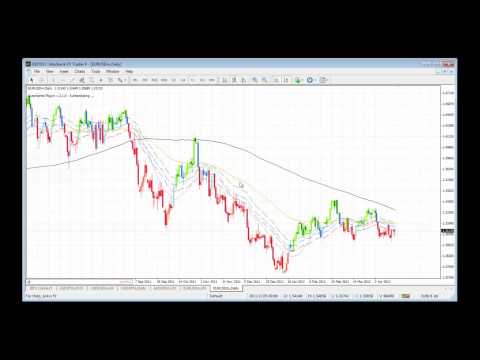 Identifying and Setting Up Trades in a Transitional Market