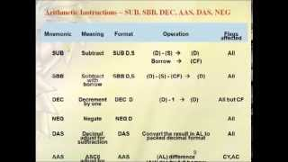 8086 Microprocessor Instruction set - Part 1 - Better Audio