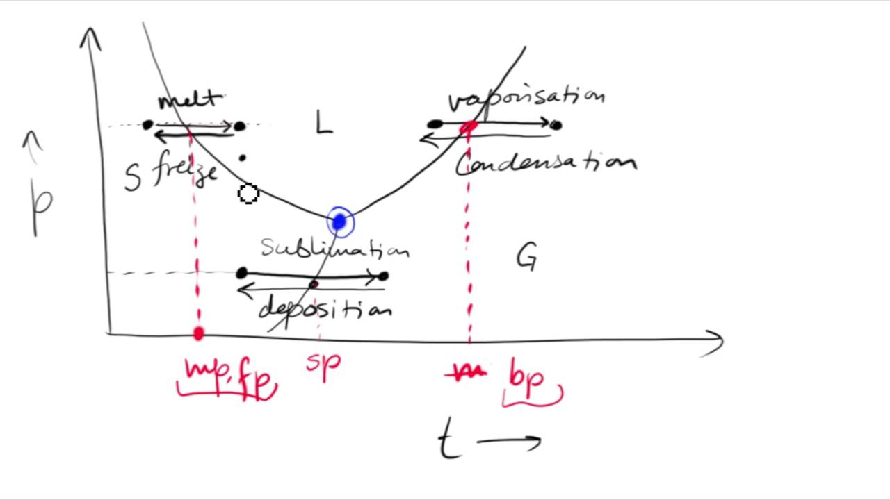 Melting point boiling point triple point physics for ssc cdse melting point boiling point triple point physics for ssc cdse capf ccuart Image collections