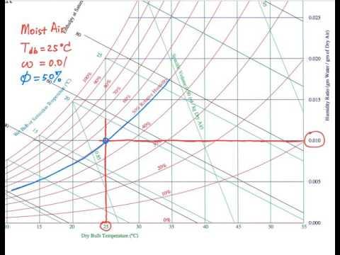 Psychrometric chart - basics