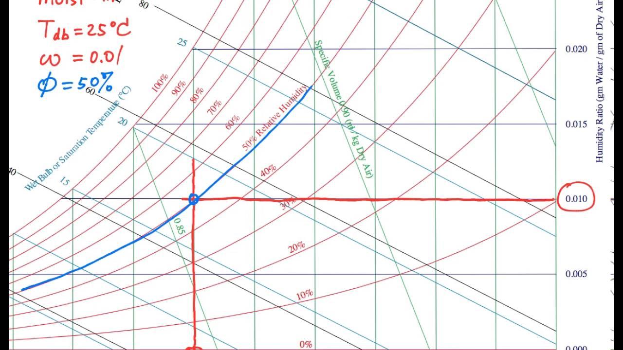 Psychrometric chart basics youtube psychrometric chart basics ccuart Choice Image