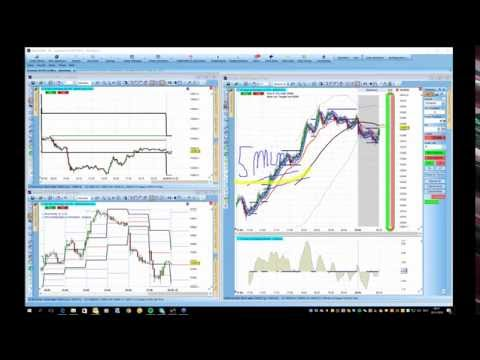 Live Trading Room Dax 28. September 2016 (Deutsch)