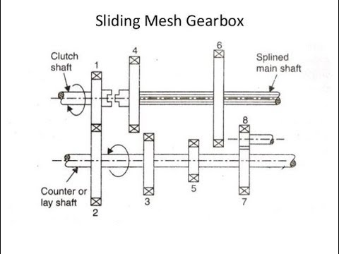 working of sliding mesh gear box youtube gearbox diagram at Gear Box Diagram