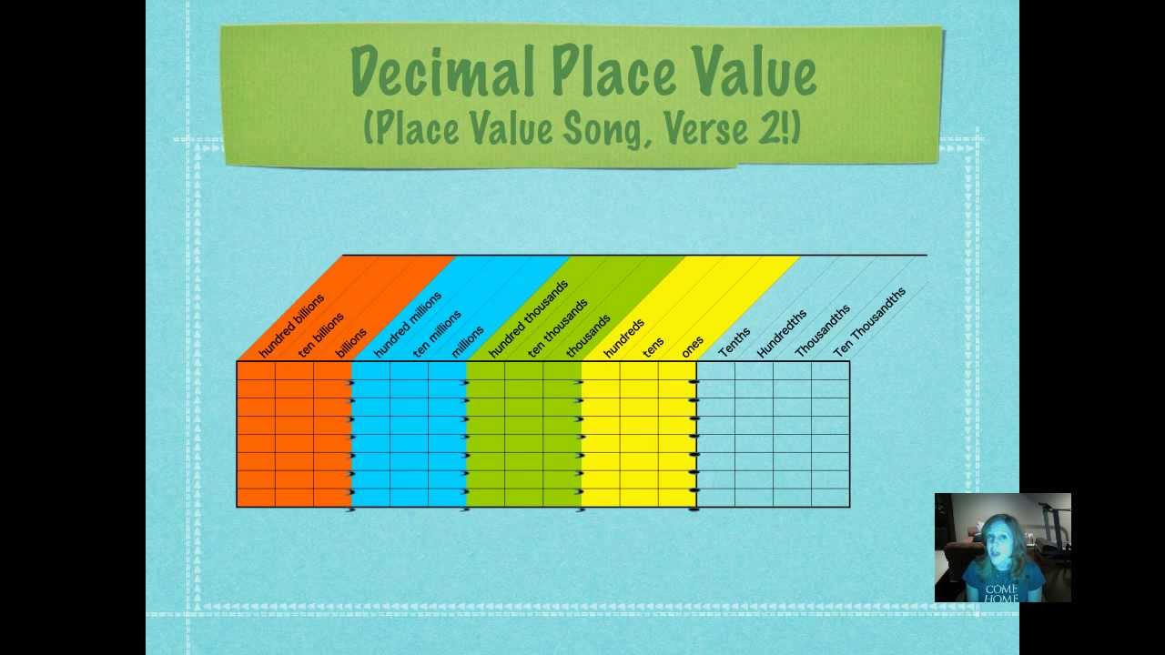 hight resolution of Lesson 1-3 Decimal Place Value - YouTube