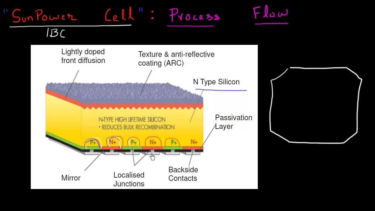 Sunpower Ibc Cell Process Flow Youtube