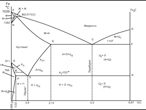 Как построить диаграмму состояния сплавов