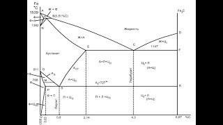 ДИАГРАММА СОСТОЯНИЯ  ЖЕЛЕЗО-ЦЕМЕНТИТ, железо-углерод, Fe+Fe3C
