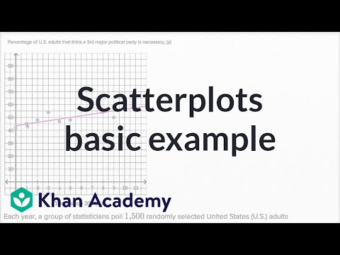 Scatterplots — Basic Example | Math | New SAT | Khan Academy