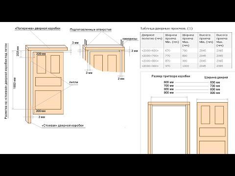 видео: Установка межкомнатных дверей