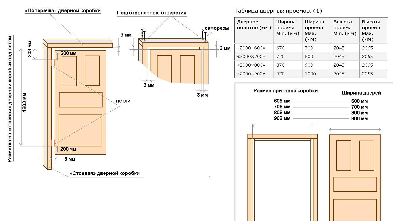 установка межкомнатных дверей сборка таблица размеров