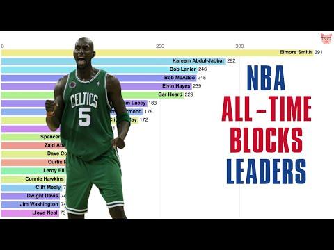 NBA All-Time Blocks Leaders (1974-2019)
