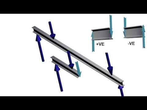Beams | Bending Moment and Shear Force Diagram