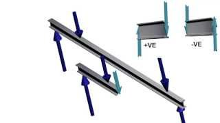 Beams | Bending Moment and Shear Force Diagram