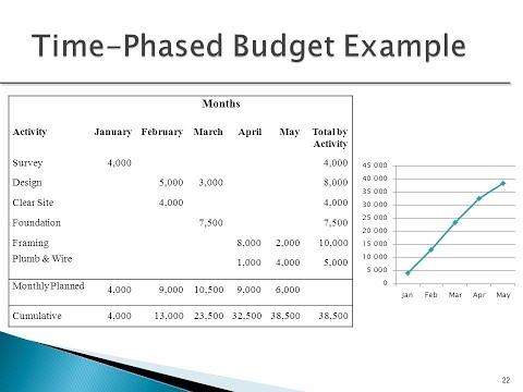 Creating a Time Phased Budget - YouTube