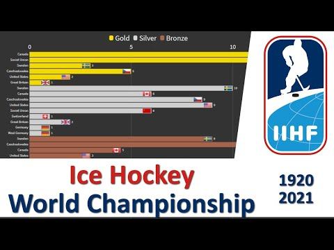 Ice Hockey World Championship Medallists (1920 - 2021)